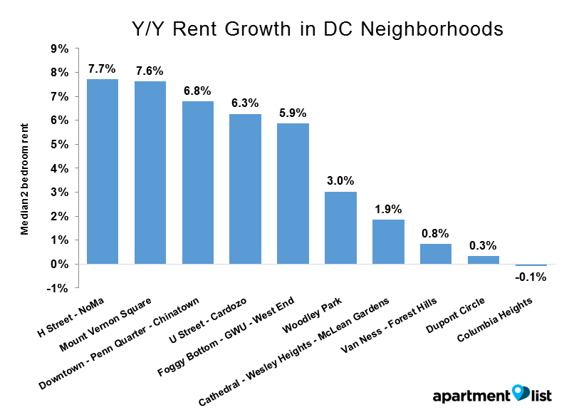 DC neighborhood YY - Y_Y Rent Growth in DC Neighborhoods