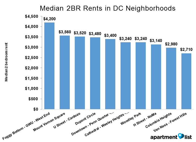 DC neighborhood rent - Median 2BR Rents in DC Neighborhoods