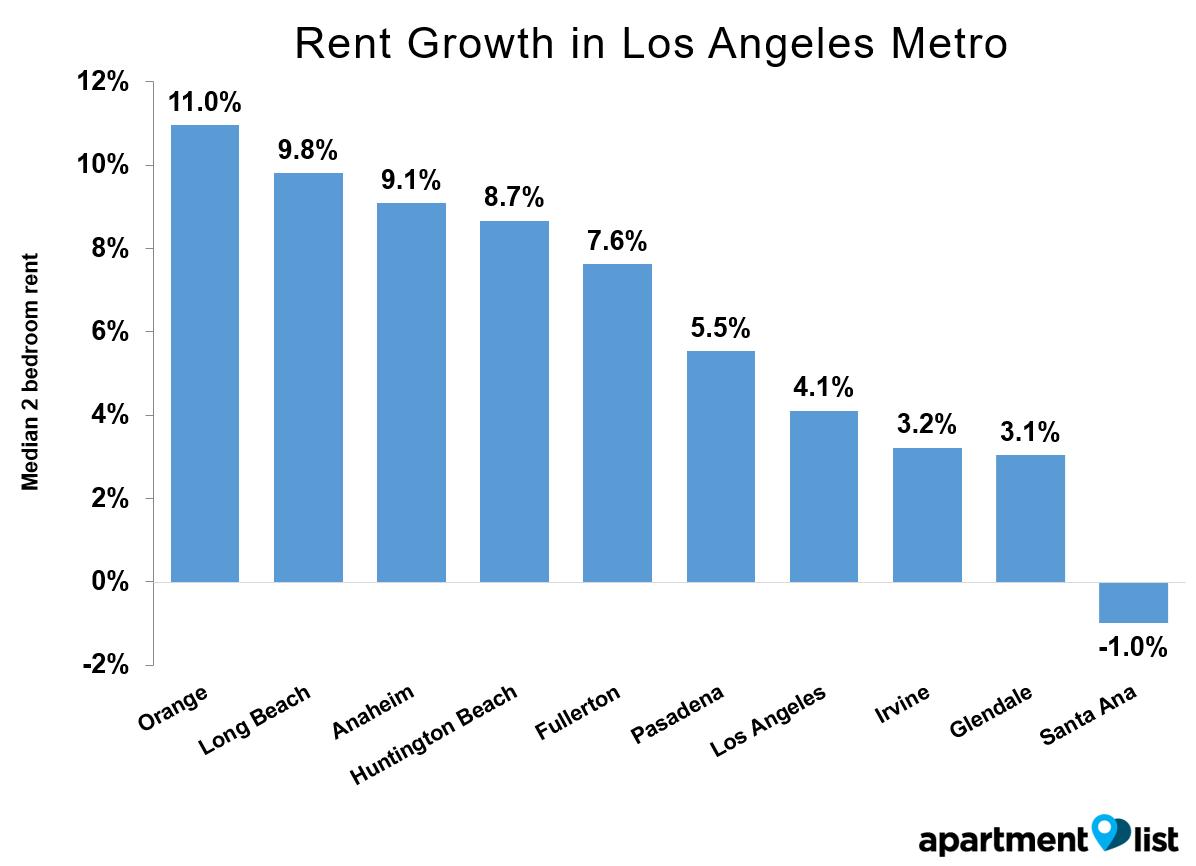 LA Growth Metro May 2016