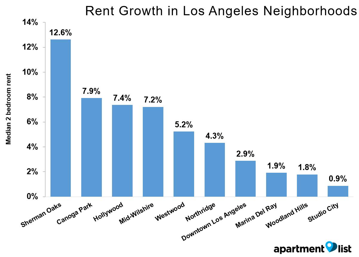 LA Growth Neighborhood May 2016