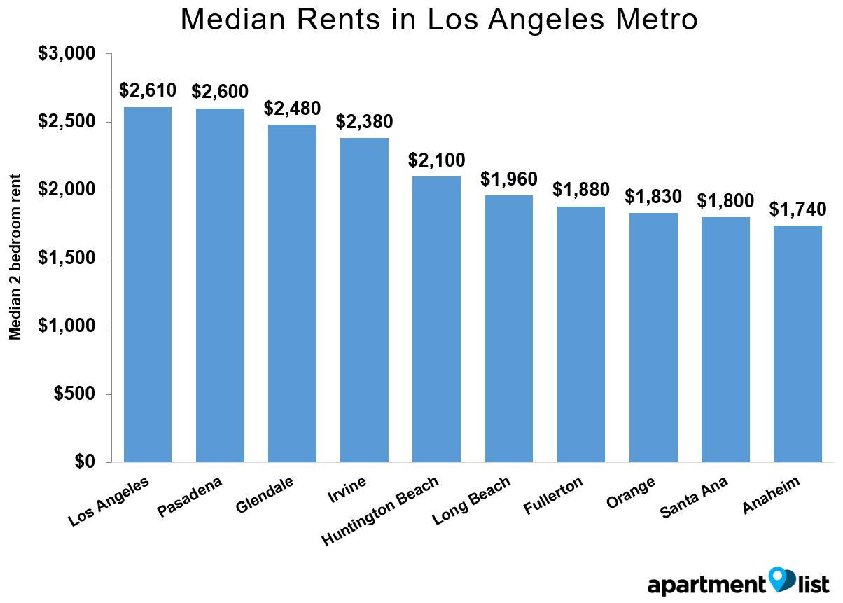 LA Rents Metro May 2016