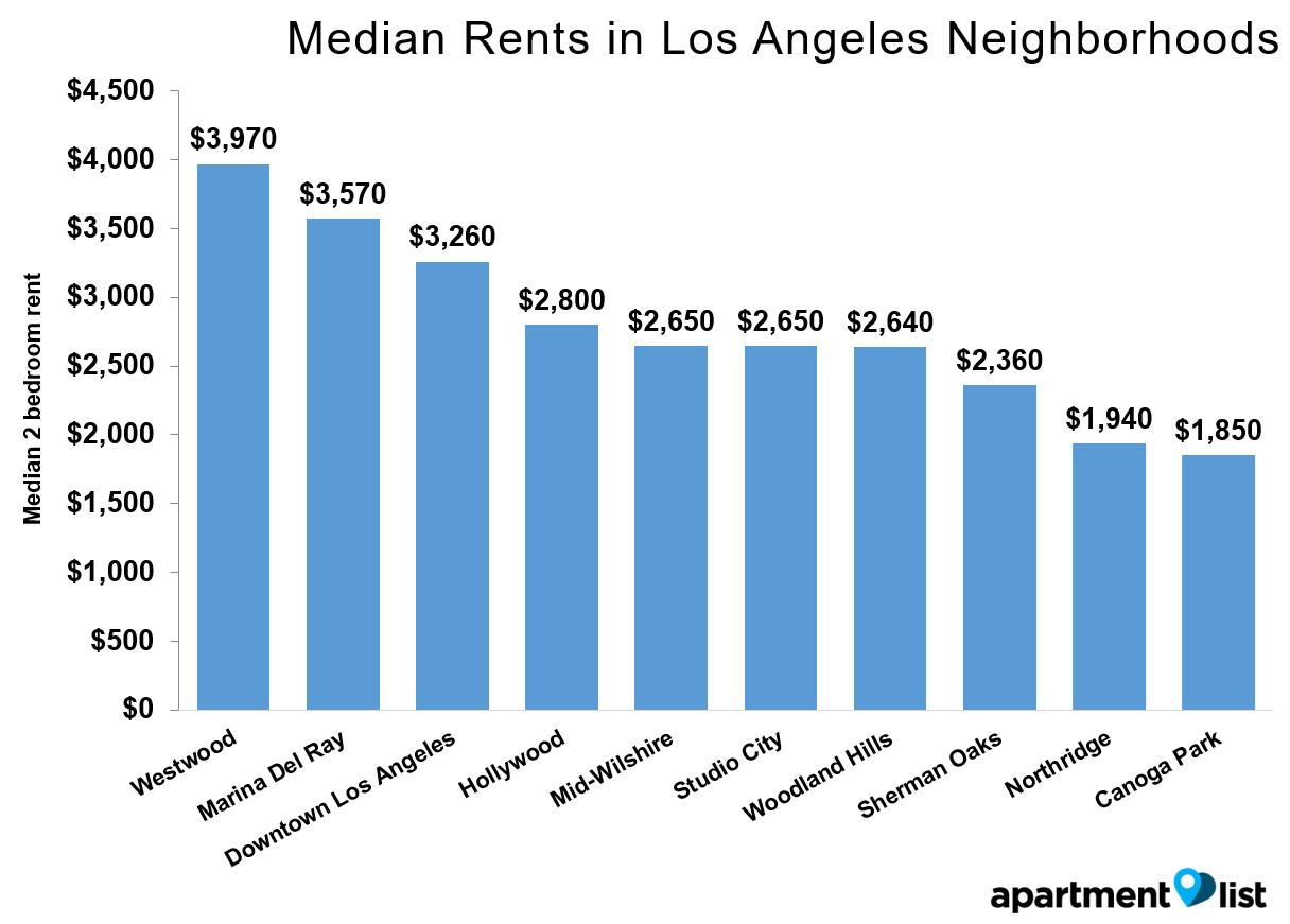 LA Rents Neighborhood May 2016
