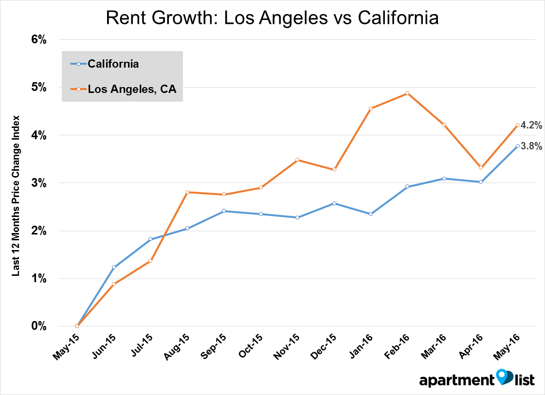 LA line - Rent Growth_ Los Angeles vs California