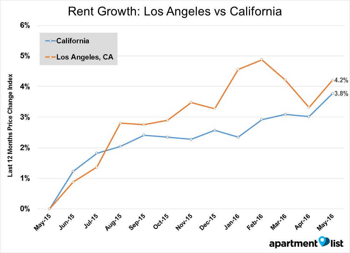 LA line - Rent Growth_ Los Angeles vs California