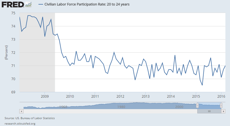 Labor-Force-Participation-Rate-20-24-2008-2016-march