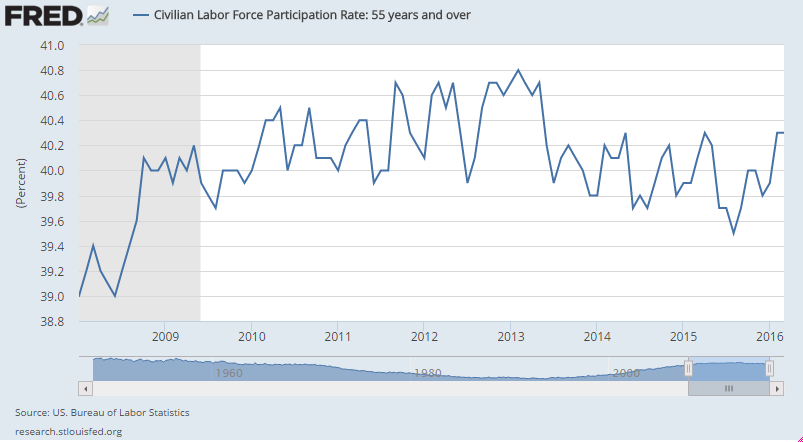 Labor-force-participation-rate-55-2008-2016