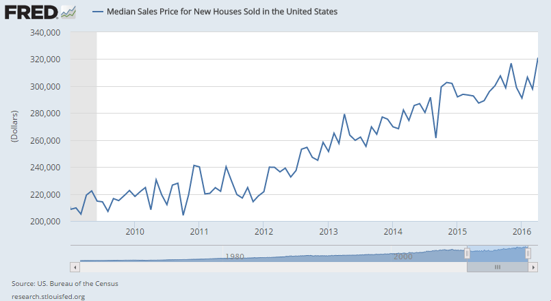 New-home-prices-2009-2016