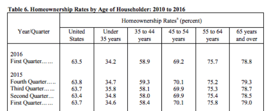 Standard errors for quarterly homeownership rates by age of householder generally are 0.5 percent. Source: U.S. Census Bureau, Current Population Survey/Housing Vacancy Survey