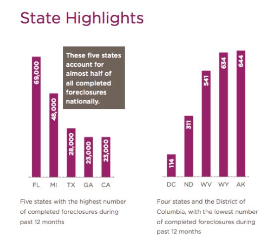 Source: CoreLogic National Foreclosure Report