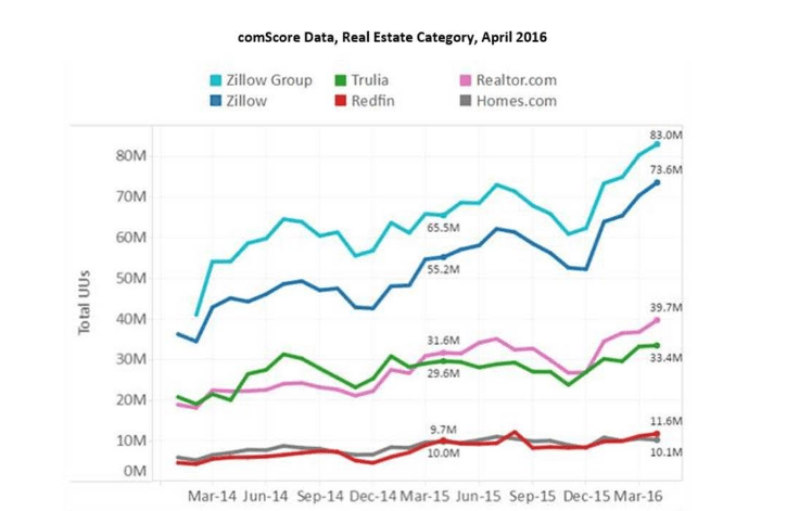 Source: comScore and Zillow Group