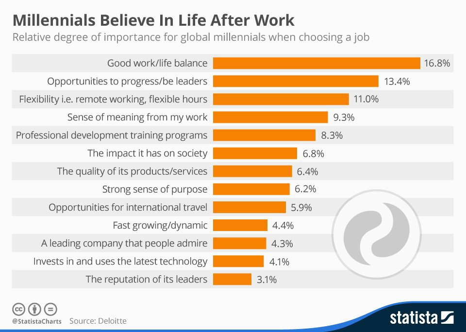 chartoftheday_4820_millennials_believe_in_life_after_work_n