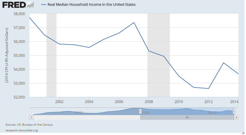 household-income-2000-2014