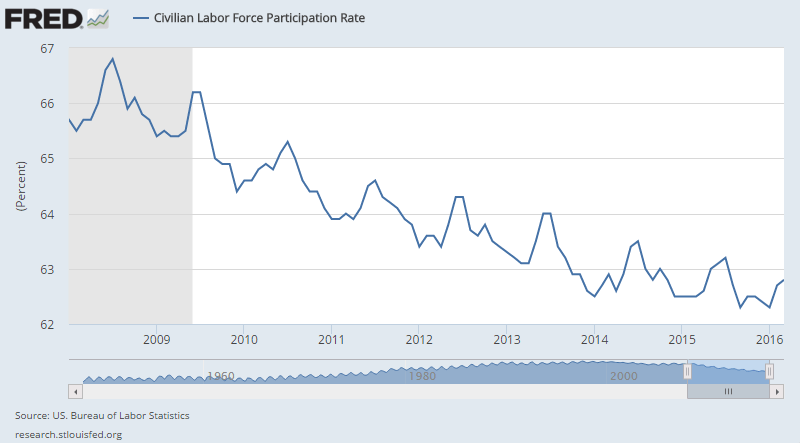 labor-force-participation-rate-2008-2016-march