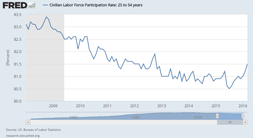 labor-force-participation-rate-25-54-march-2008-2016-1