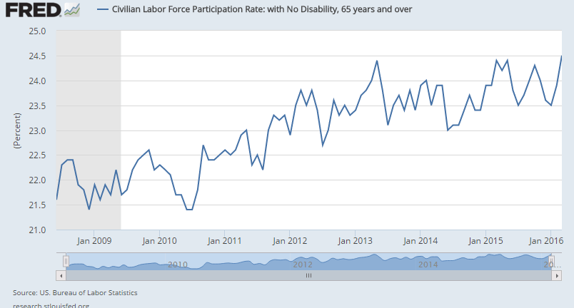 labor-force-participation-rate-65-2009-2016