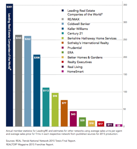 network sales volume 2015