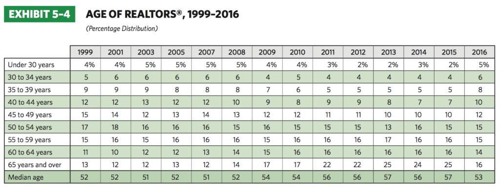 Source: National Association of Realtors 2016 Membership Profile