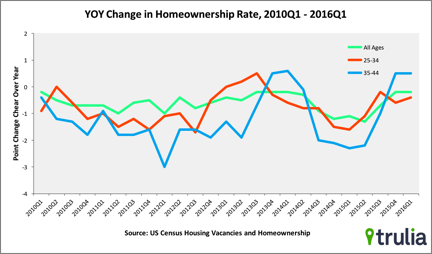 trulia homeownership rate