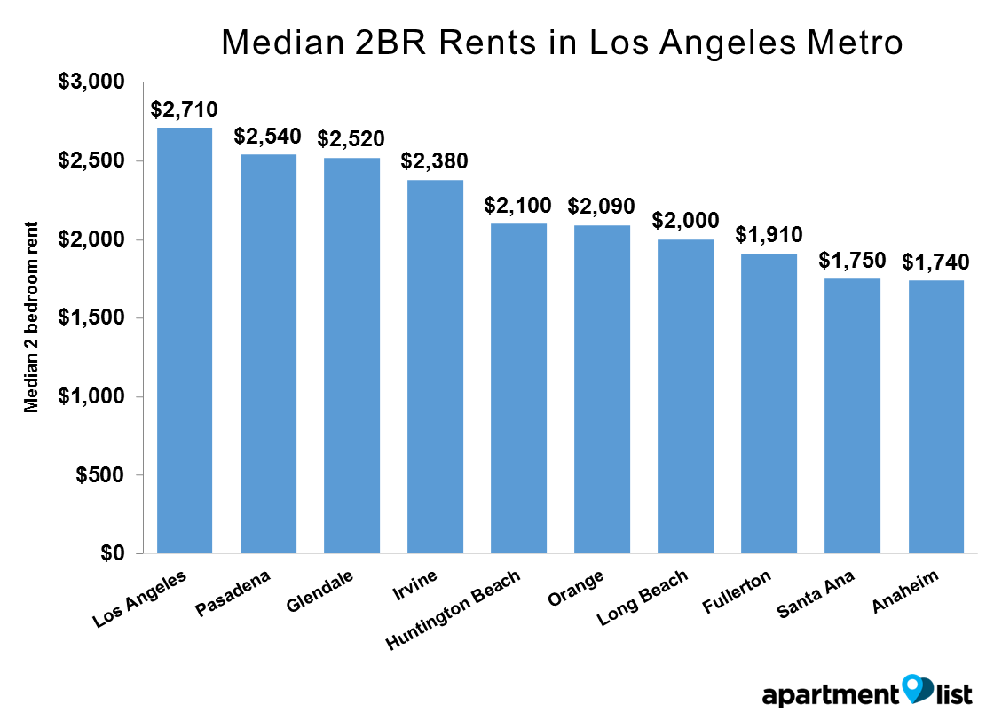 LA cities rent - Median 2BR Rents in Los Angeles Metro