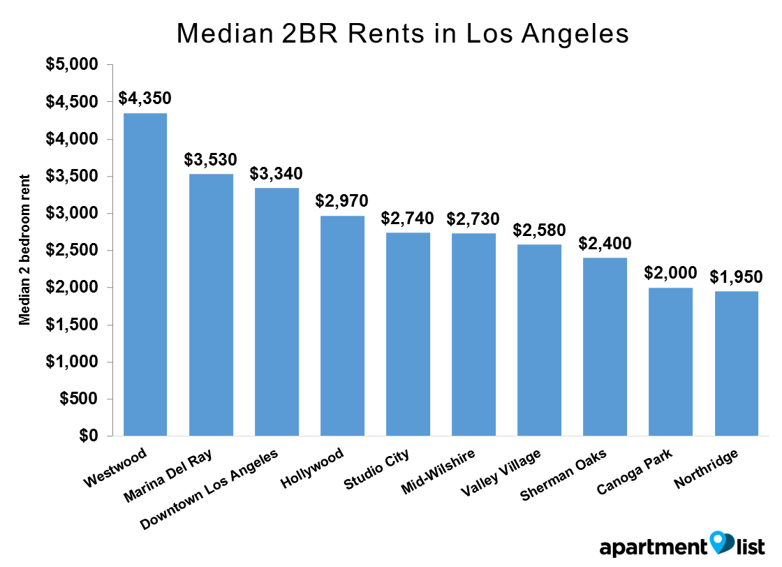 LA neighborhoods rent - Median 2BR Rents in Los Angeles