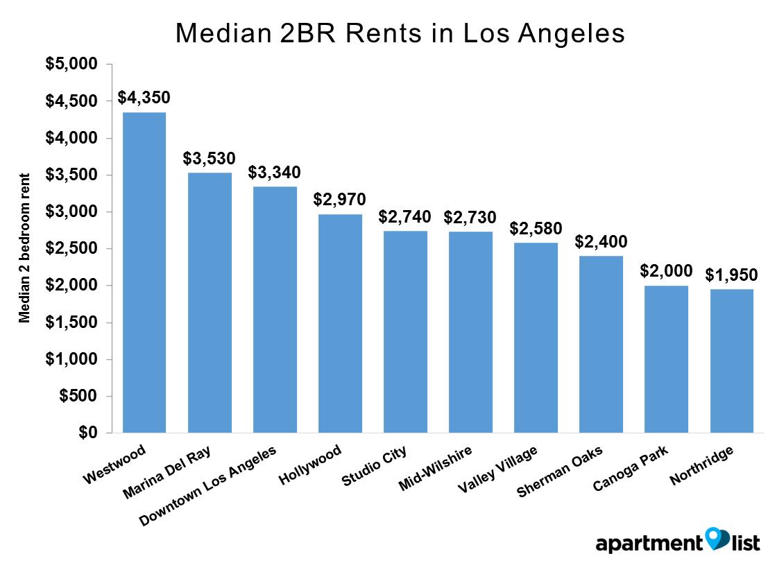 LA neighborhoods rent - Median 2BR Rents in Los Angeles