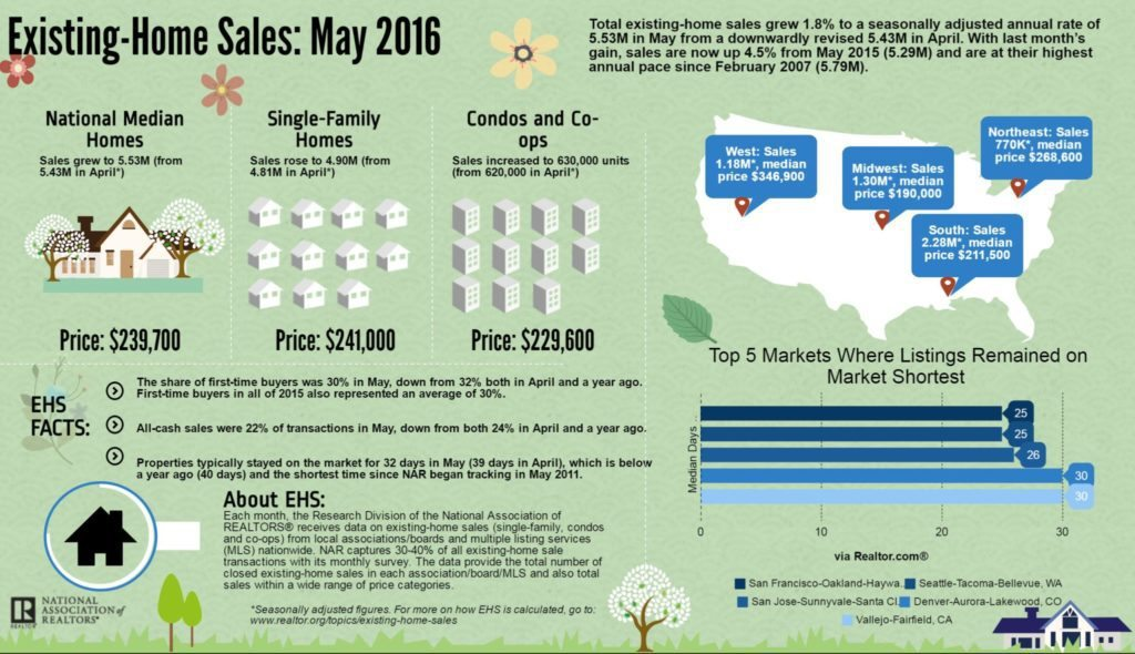 NAR's May EHS Infographic