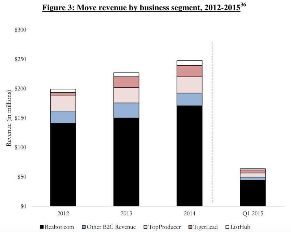 Move revenue