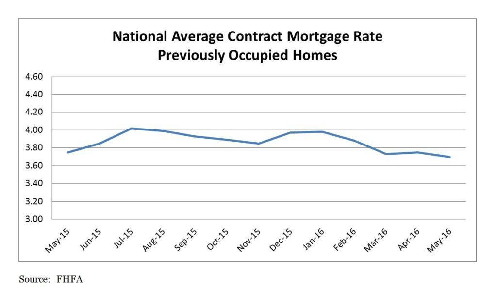National Average Contract Mortgage Rate for Previously Occupied Homes May 2015 - May 2016