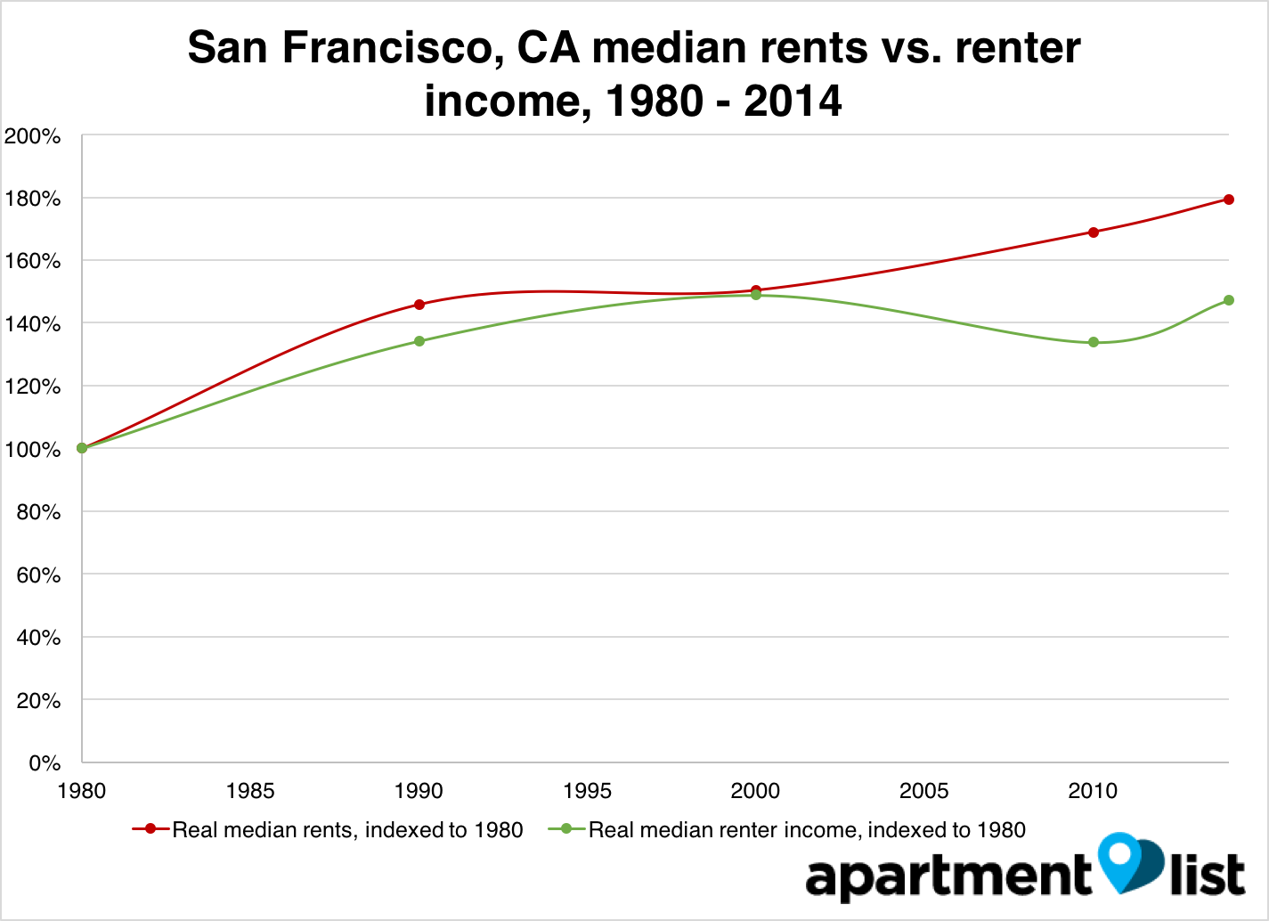 San Francisco rent and income