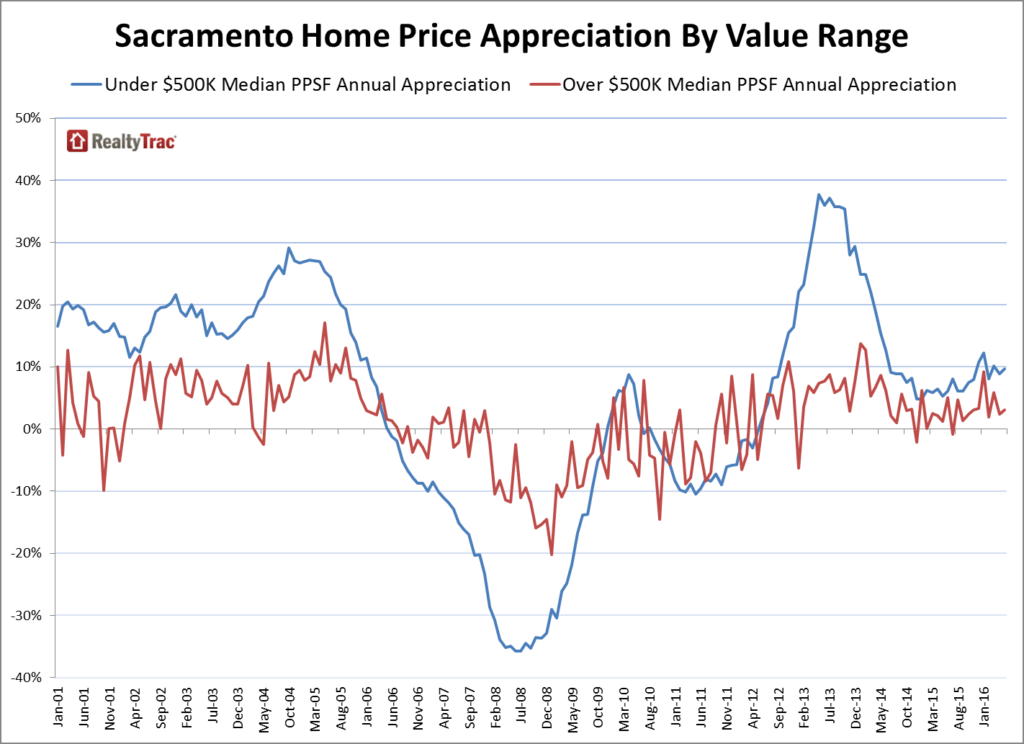 Sacramento_Home_Prices_Appreciation_Value_Range