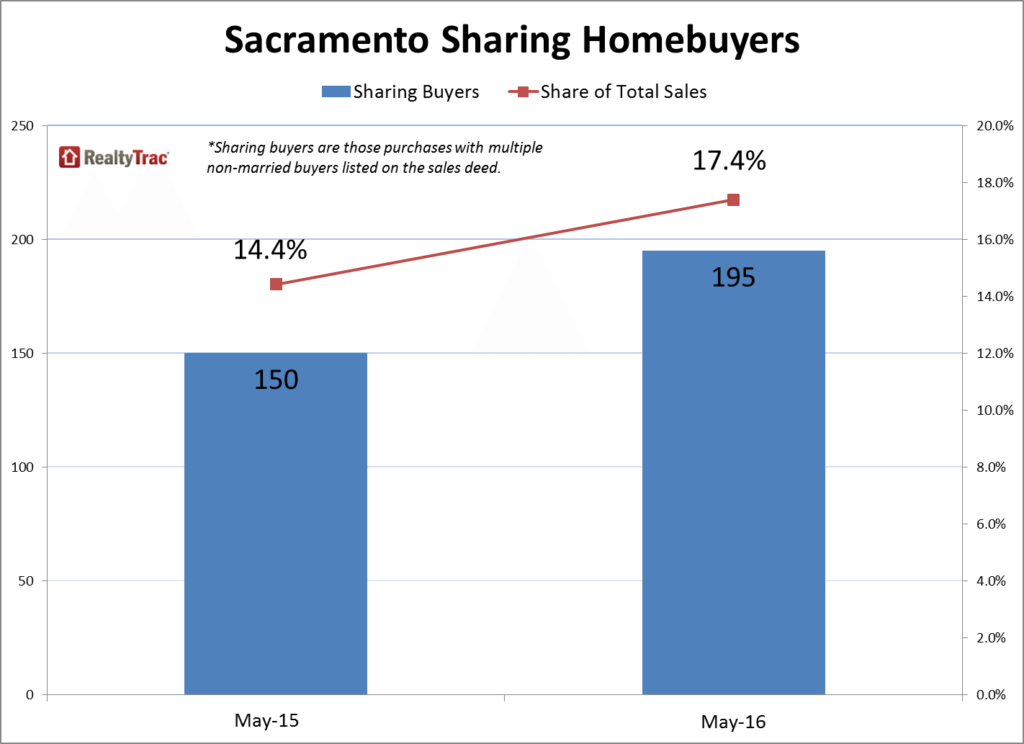 Sacramento_Sharing_Buyers