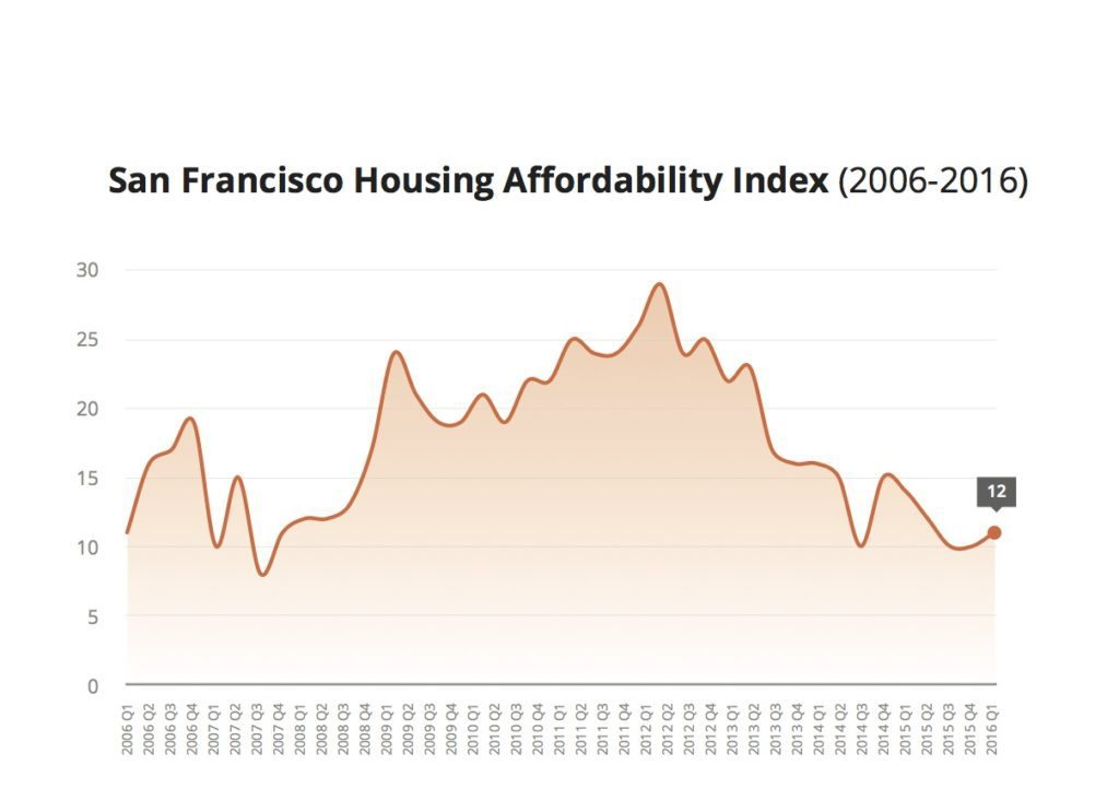 San Francisco Affordabiility