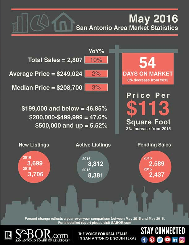 san antonio housing market