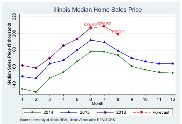 Illinois real estate