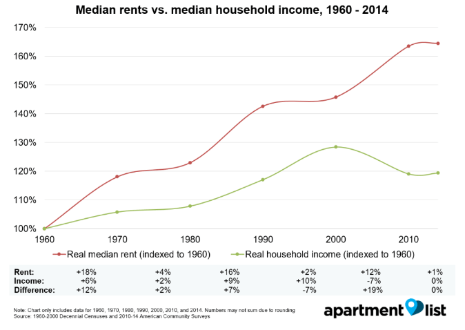 rent growth vs. income growth
