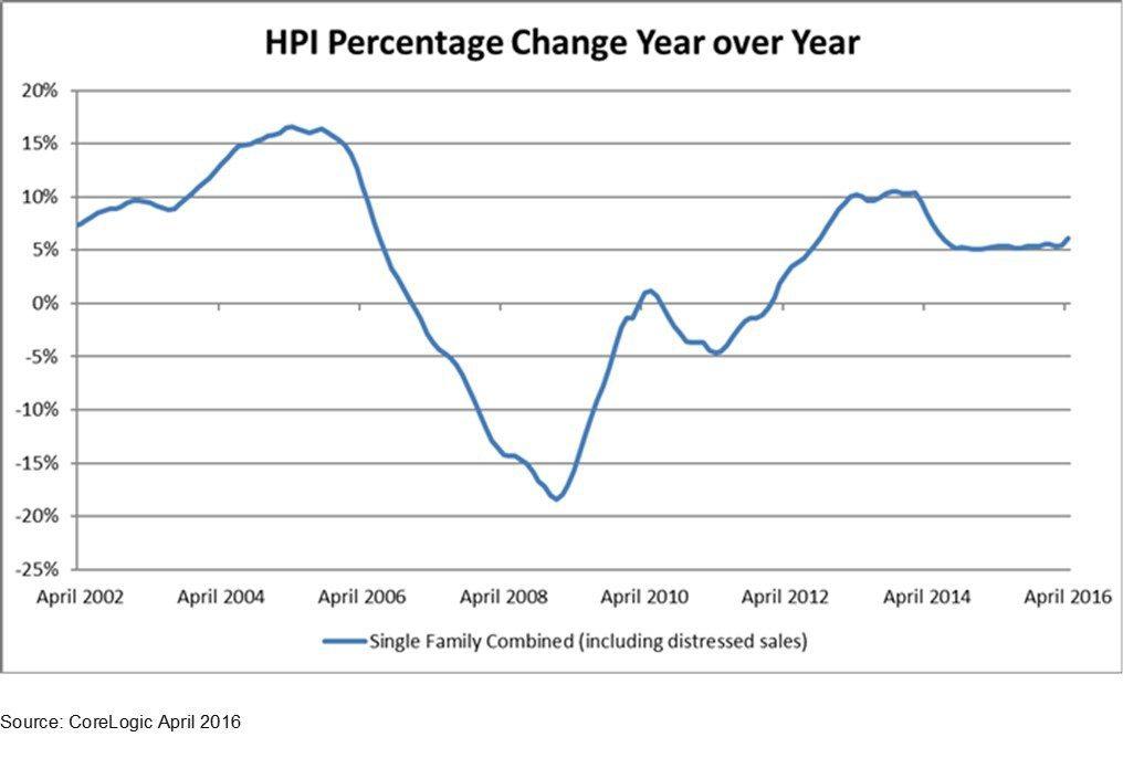 april-national-home-price-change-1-HR