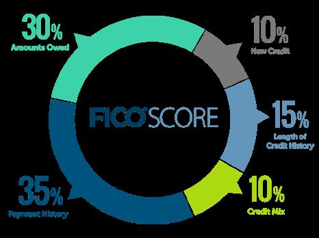 ce_FICO-Score-chart copy