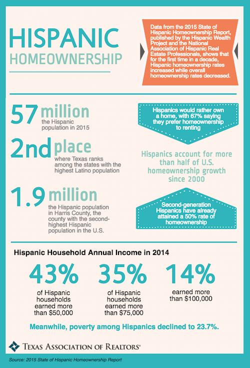 hispanic-homeownership