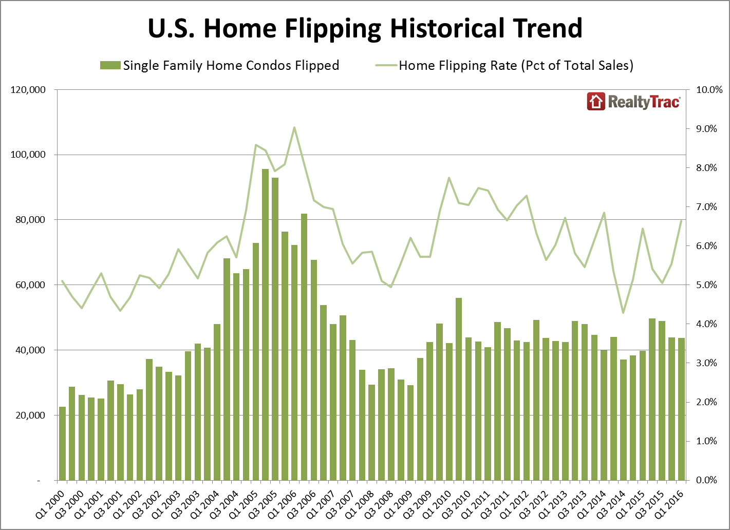 home_flipping_trend_q1_2016