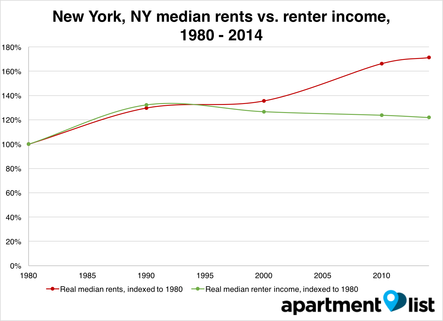 new york rent