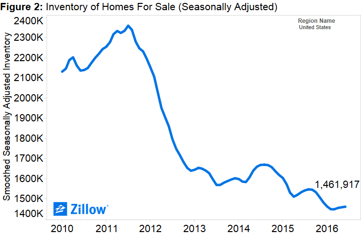 Zillow Research