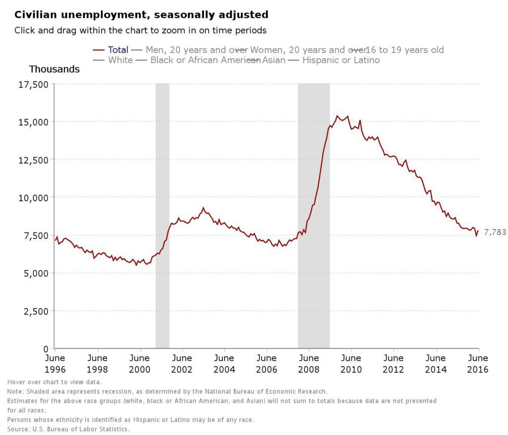 The U.S. Bureau of Labor Statistics civilian unemployment rate for June 2016.