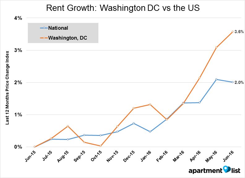 DC line - Rent Growth_ Washington DC vs the US