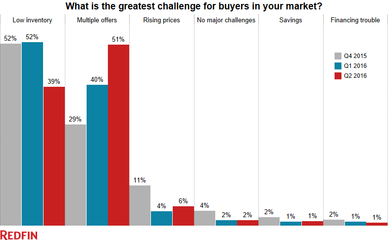 A Redfin chart outlining the greatest challenge for buyers.
