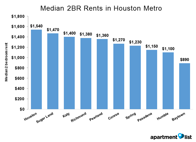 Houston cities rent - Median 2BR Rents in Houston Metro