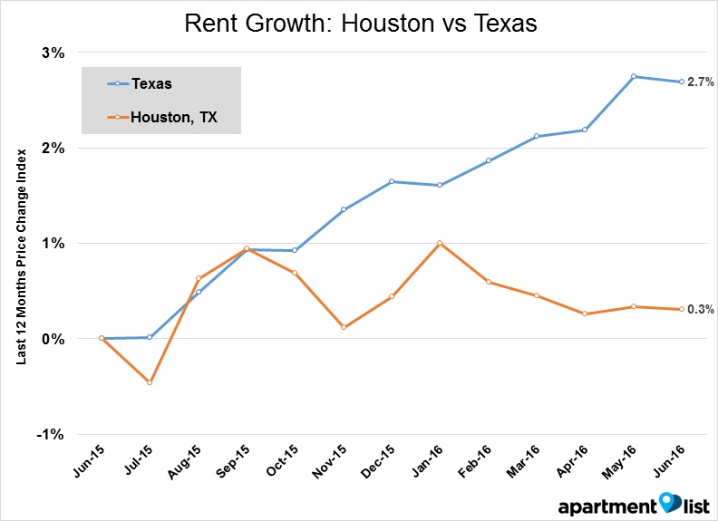Houston line - Rent Growth_ Houston vs Texas