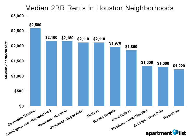 Houston neighborhoods rent - Median 2BR Rents in Houston Neighborhoods