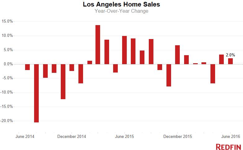 LA-Home-Sales-3-1