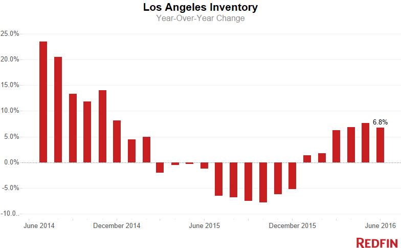 LA-Inventory