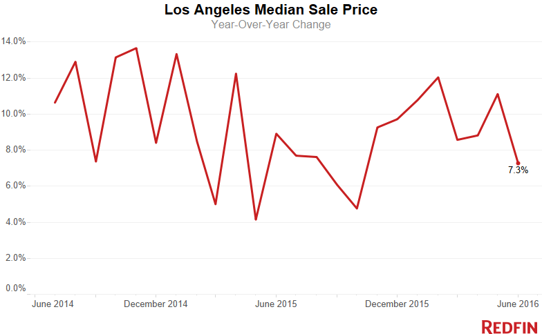 LA-Median-Sale-Price-6-1
